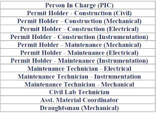 Permit Holder,Instrument Technician,Electrical Technician,Mechanical Technician,EPC Jobs,Oman Jobs, Libra International Services