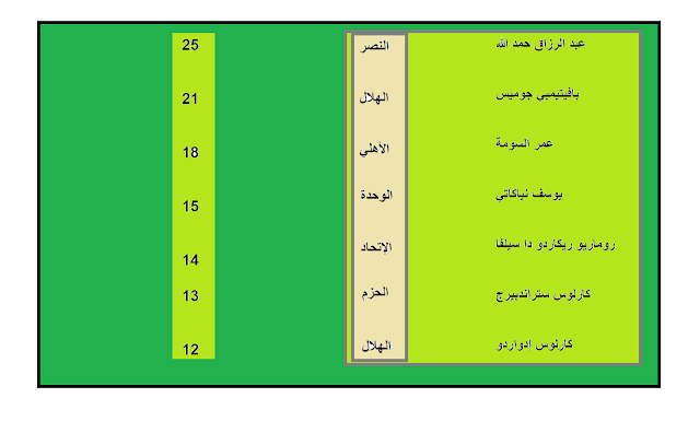 Ranking-of-Saudi-League-scorers