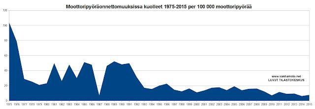 Kuolemantapaukset Suomessa 100 000 moottoripyörää kohden 1975 - 2015