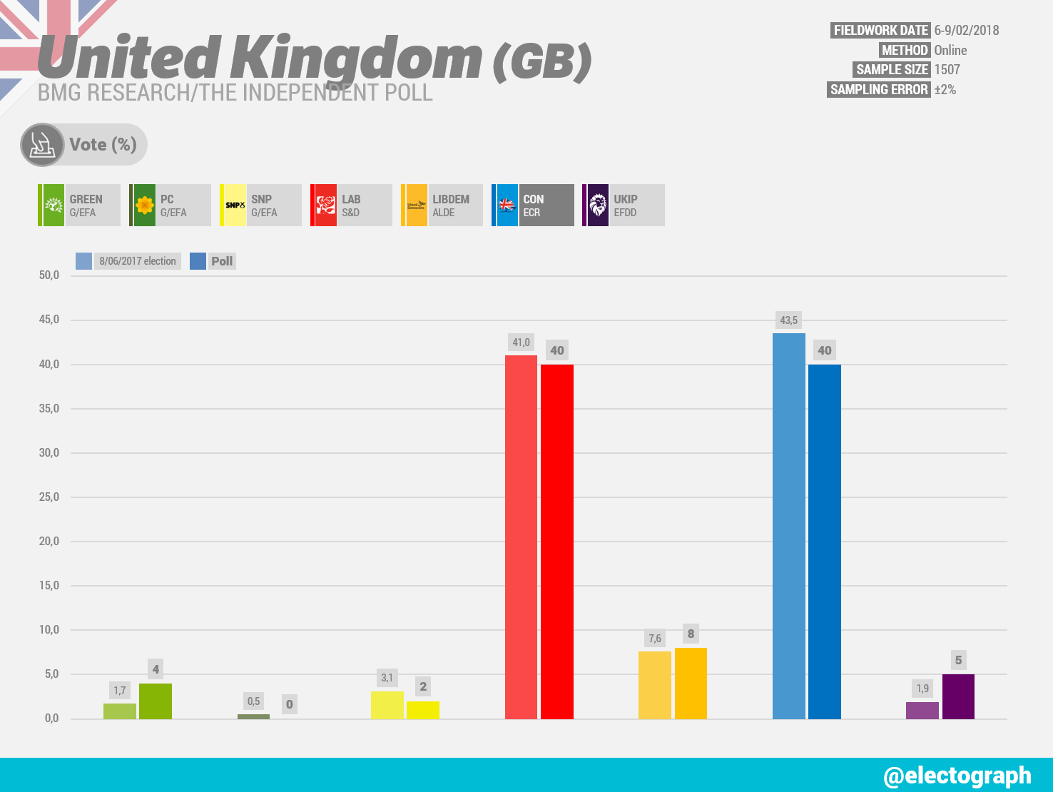 UNITED KINGDOM BMG Research poll chart for The Independent, February 2018