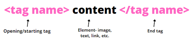 The syntax of HTML tags is: