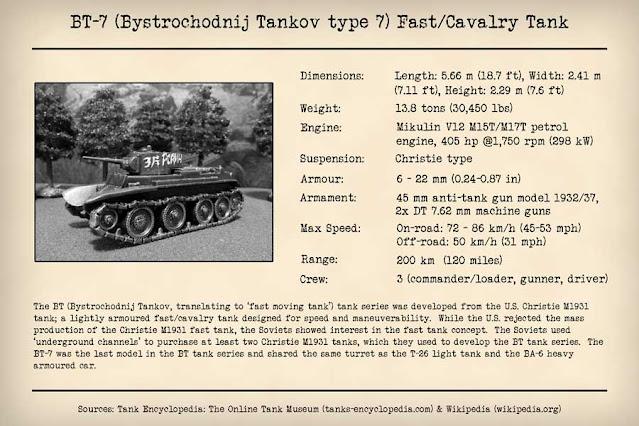 Technical Profile BT-7 Fast Tank