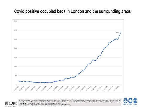 141220 Hospitalisations for COVID UK