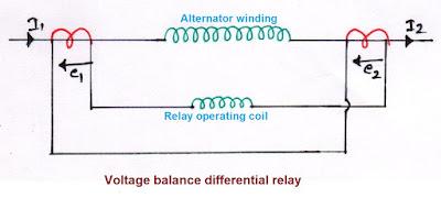 Voltage balance differential relay, Voltage differential relay, Voltage balance differential relay operation, Voltage balance differential relay working, types of differential relay, disadvantages of Voltage balance differential relay,