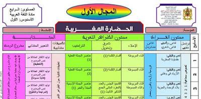 التوزيع المجالي الجديد في اللغة العربية المستوى الرابع 2019