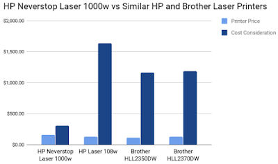 HP Neverstop Laser 1000w vs Similar HP and Brother Laser Printers