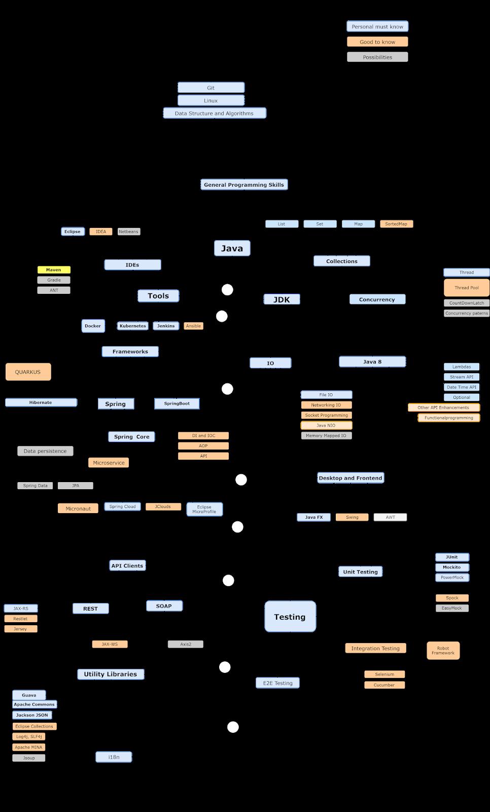 2020 년 자바 개발자 로드맵