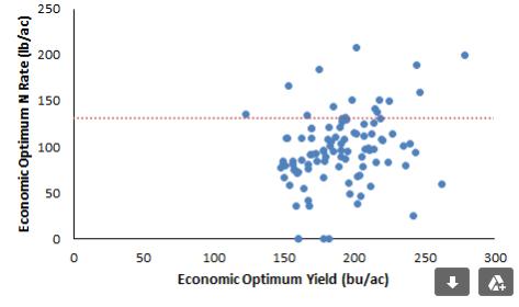 Yield Economic Optimum Nitrogen Rate corn following soybeans