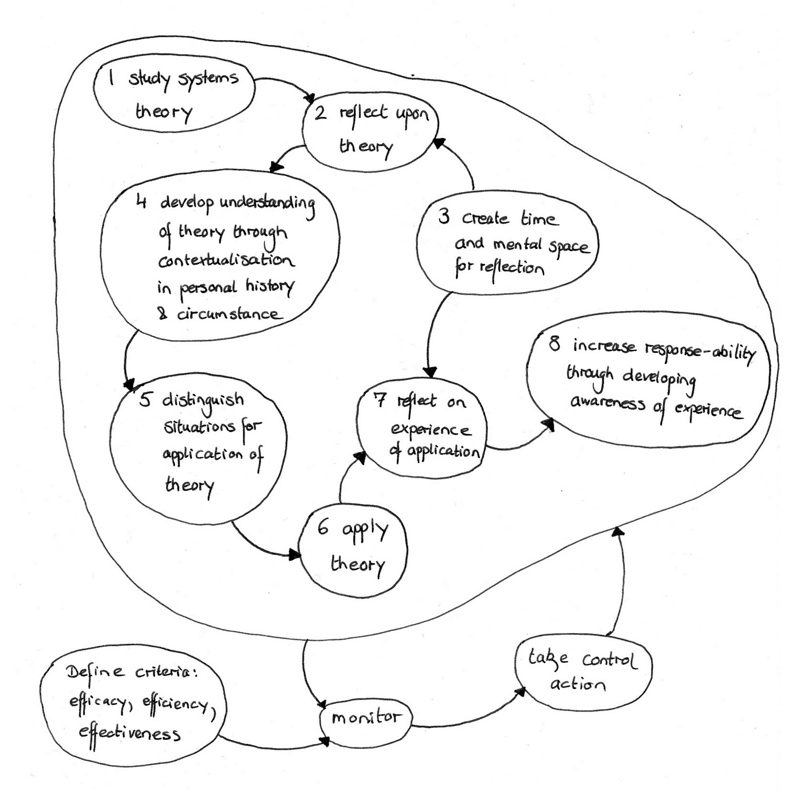 My Learning Contract As A Conceptual Model