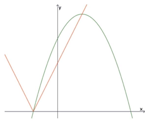 (Albert Einstein 2017) A função modular f(x) = |ax + b|, a ∈ ℝ*, b ∈ ℝ e a função quadrática g(x) = –0,5x² + 2x + 6 têm dois pontos em comum, conforme o gráfico.