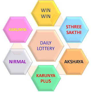 Kerala Lottery Daily Tickets ,Weekly Tickets