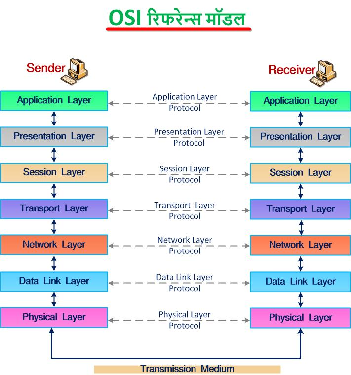 Explain OSI Reference Model in Hindi | What is OSI in Hindi | OSI Reference Model kya hai?