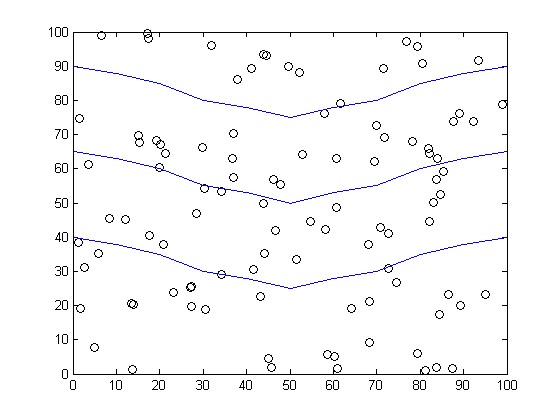 akt: MATLAB output for node deployment and clustering of
