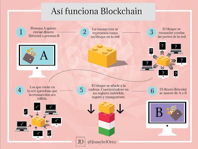 como-funciona-el-blockchain