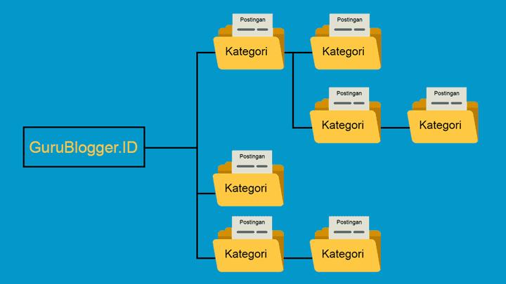 cara-membuat-kategori-di-blogspot