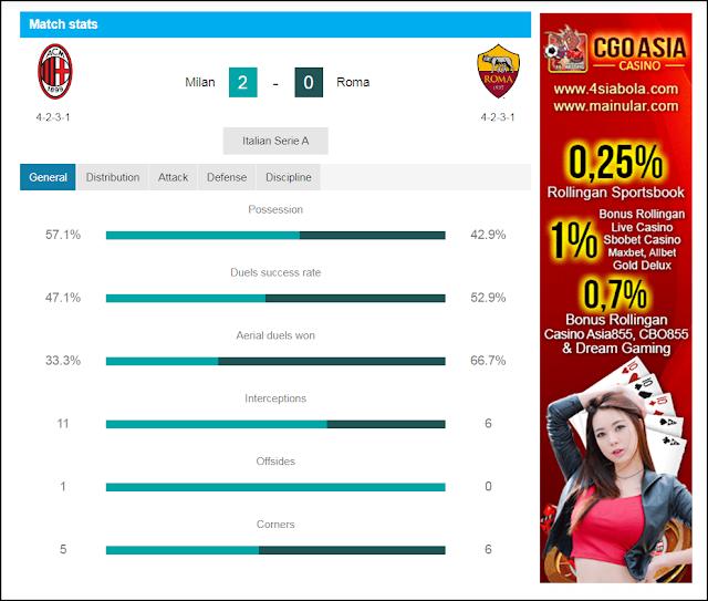 AC Milan menjaga harapan zona eropa - Rumahsport.com