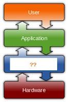 दर्शाये गये कम्प्यूटर सिस्टम की संरचना (Structure of Computer system) में खाली स्थान भरें  - Opreting software
