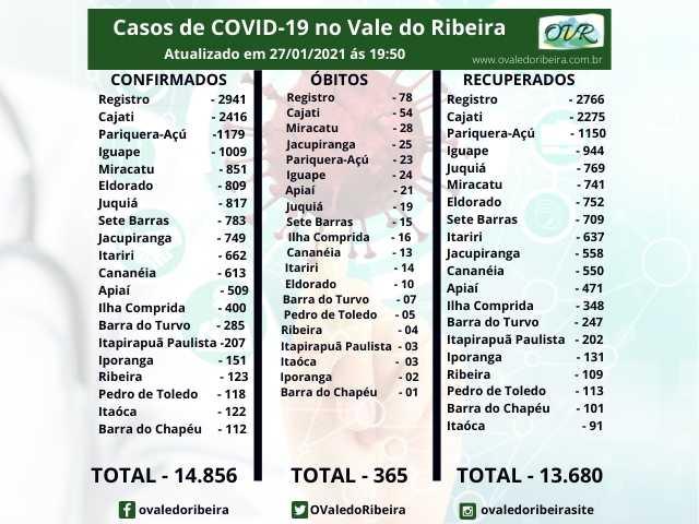 Vale do Ribeira soma 14.856 casos positivos, 13.680 recuperados e 365 mortes do Coronavírus - Covid-19