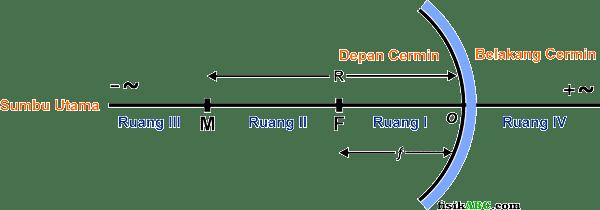 cermin cekung: bagian-bagian, keterangan dan rumus