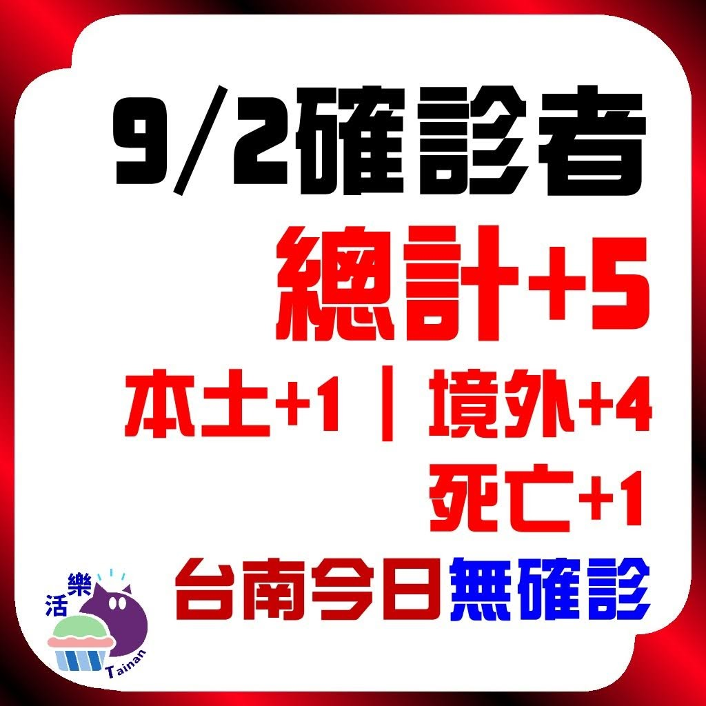 CDC公告,今日(9/2)確診:5。本土+1、境外+4、死亡+1。台南今日無確診(+0)(連67天)。