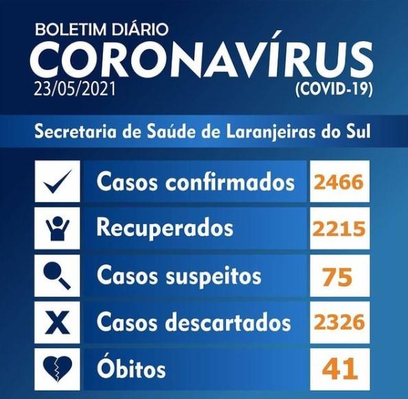 Covid-19: Laranjeiras registrou 27 novos casos neste domingo