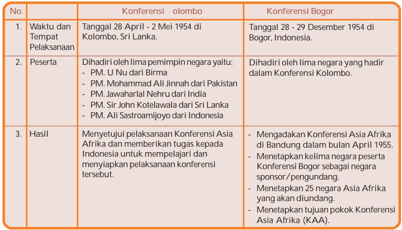 Tabel Pelaksanaan Konferensi Kolombo dan Konferensi Bogor