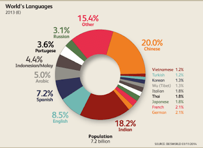 Most widely used language