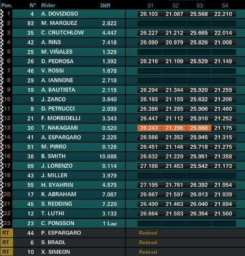 Hasil Balap MotoGP San Marino 2018