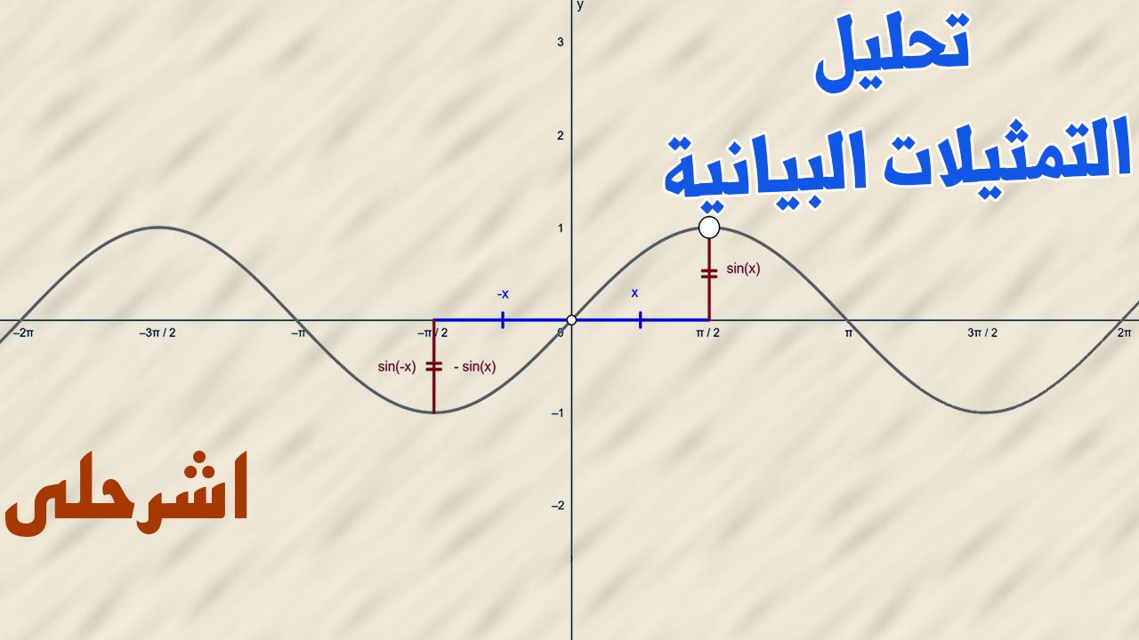 تحليل التمثيلات البيانية للدوال والعلاقات ثالث ثانوي الفصل الاول