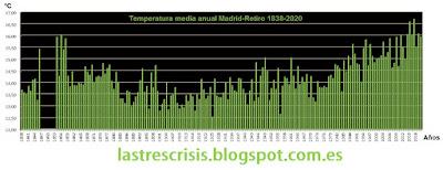 Temperatura media anual observatorio Madrid- Retiro 1838-2020