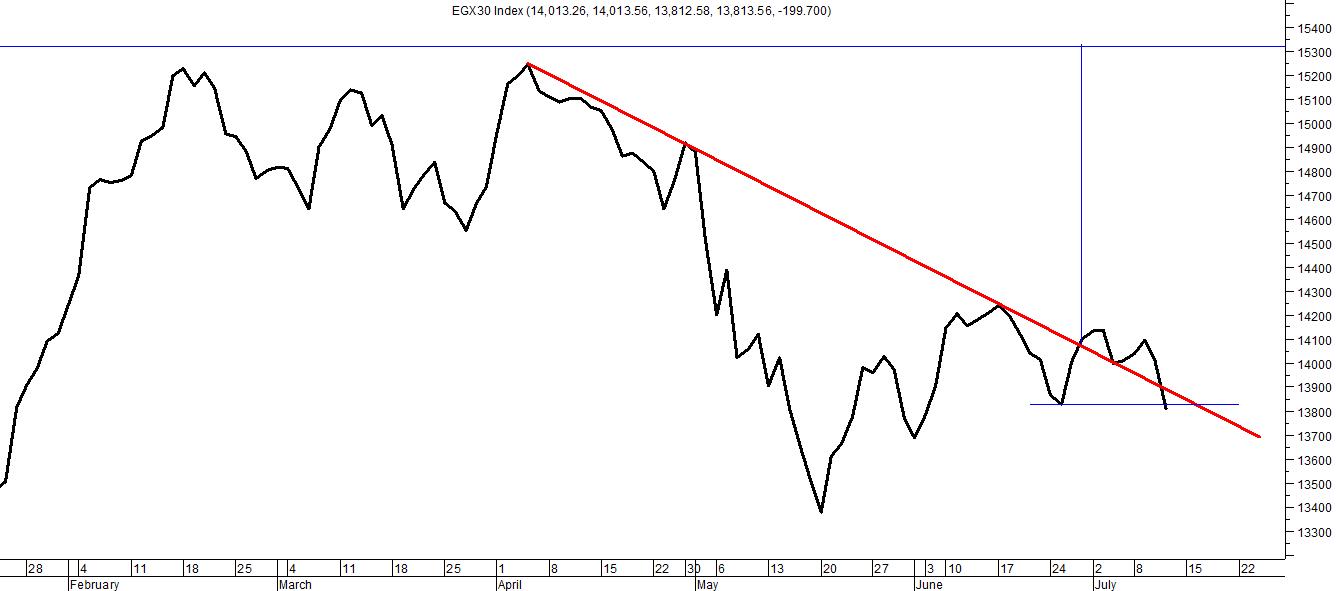 شكل (3) - خط الإتجاه الهابط لمؤشر البورصة المصرية EGX30
