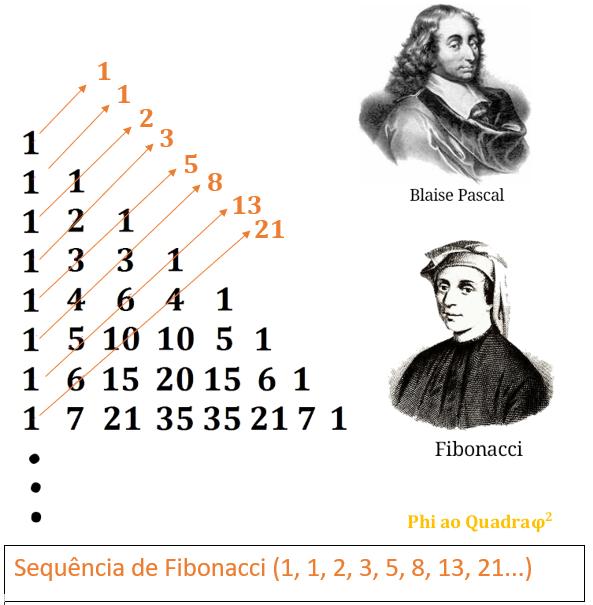 Sequência de Fibonacci no Triângulo de Pascal