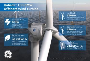 Ge Renewable Energy To Supply Haliade Offshore Wind