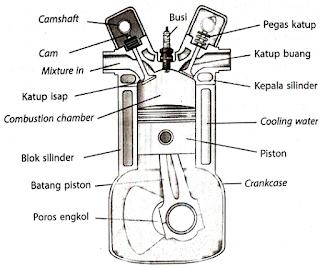 Bagian-bagian mesin empat tak