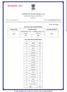 Gujarat corona virus latest update 24-05-2020