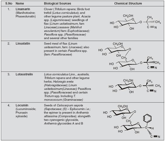 Cyanogenetic Glycosides and Biological Source