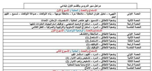 مراحل-سير-دروس-اللغة-العربية-بالمستوى-الأول-المنهاج-الجديد.jpg