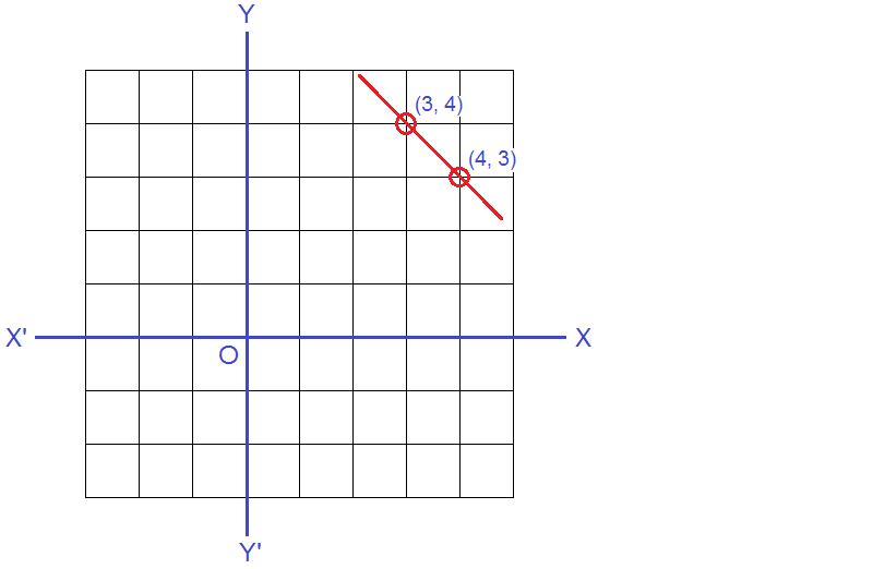 Graph: x + y = 7