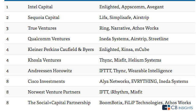 The top  VC funds that has invested highest in start ups""