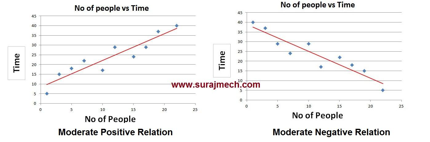 Moderate Correlation