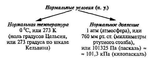 Какие газы занимают равные объемы