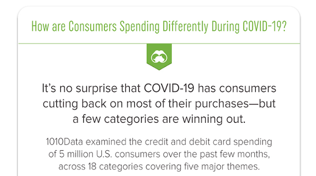 How Are Consumers Spending Differently During COVID-19