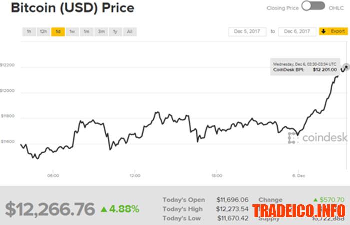 Bitcoin là gì? Hướng dẫn chơi Bitcoin toàn tập cho người mới bắt đầu 2017