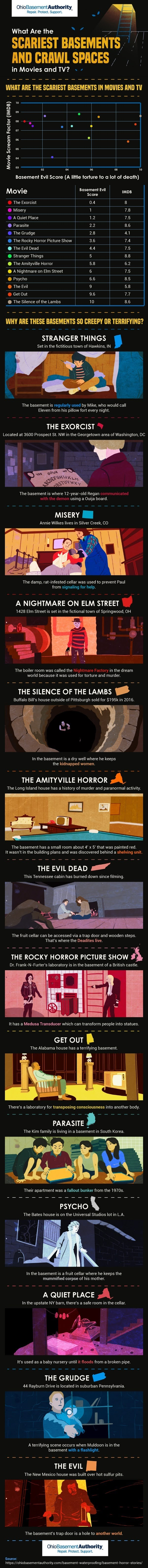 Scariest Basements in Movies & TV #infographic