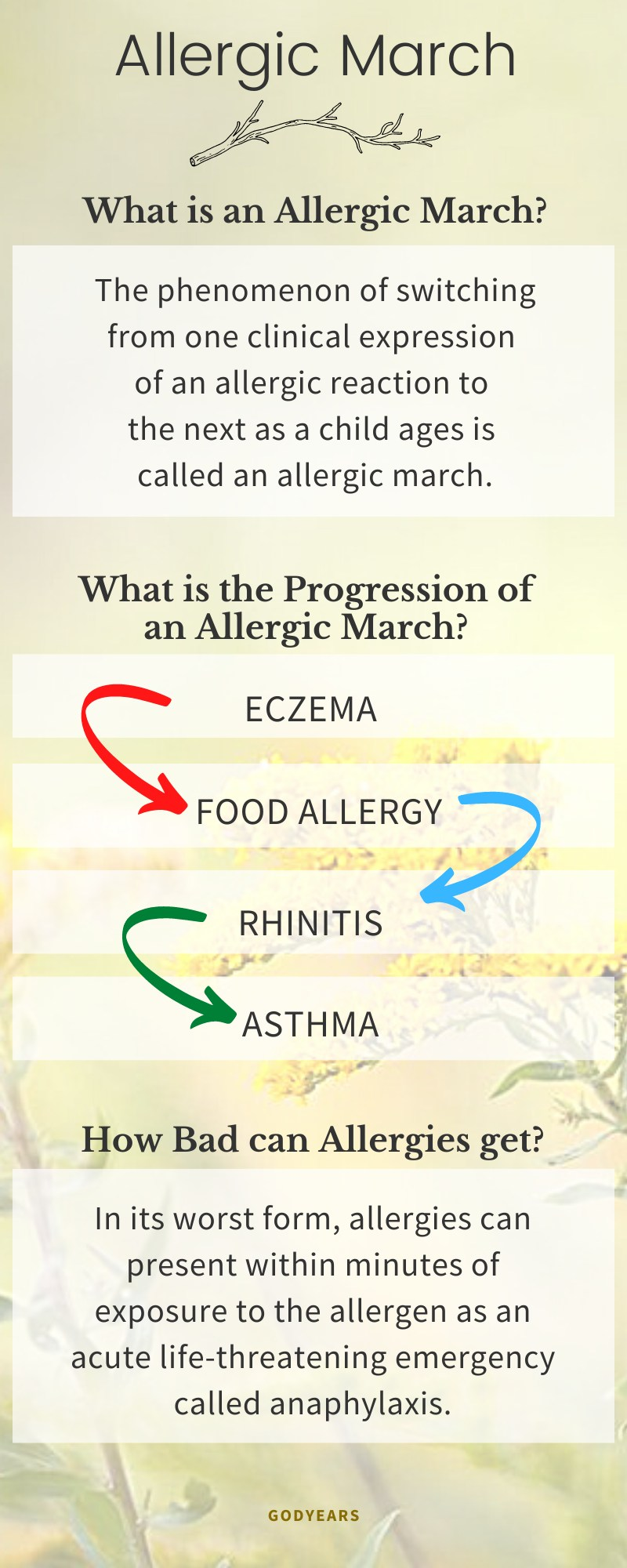 infographic explaining what an allergic march is