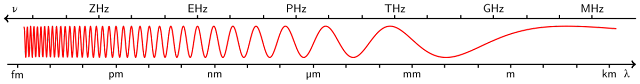 Lunghezza d'onda e frequenze 5G