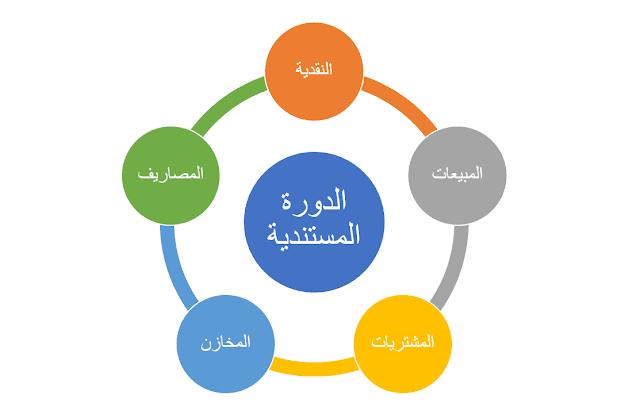 بناء نظام محاسبي متكامل الدورة المستندية