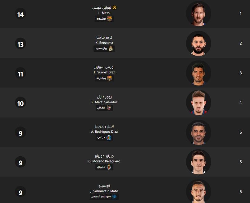 جدول ترتيب هدافي الدوري الإسباني اليوم بتاريخ 12-2-2020