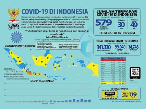 update covid 19 terbaru di indonesia