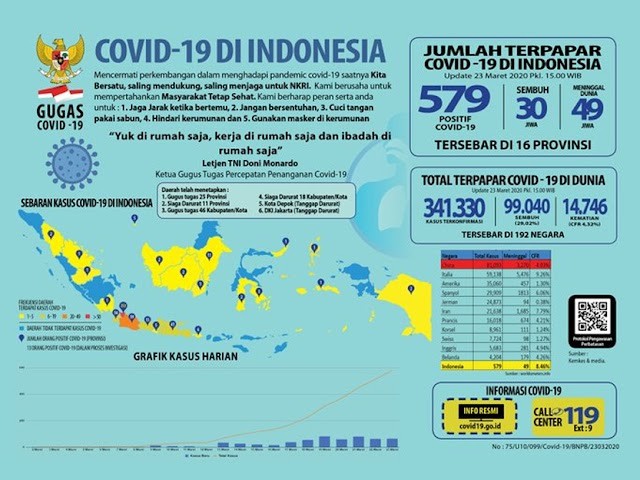 Update Kasus Baru Positif Covid-19 di Indonesia, Senin 23 Maret 2020